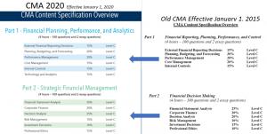 CMA 2020 شرح سامح الليثي النظام الجديد